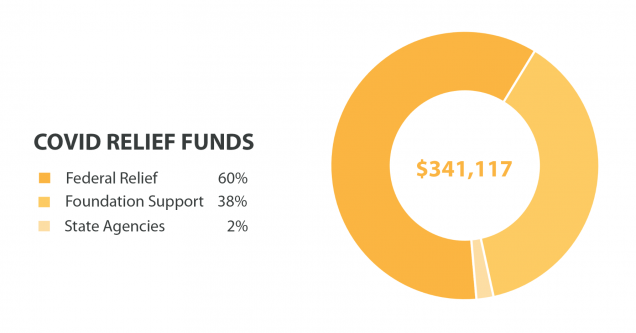 COVID Relief funds graph
